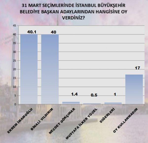 MAK Danışmanlık'ın İstanbul anketi