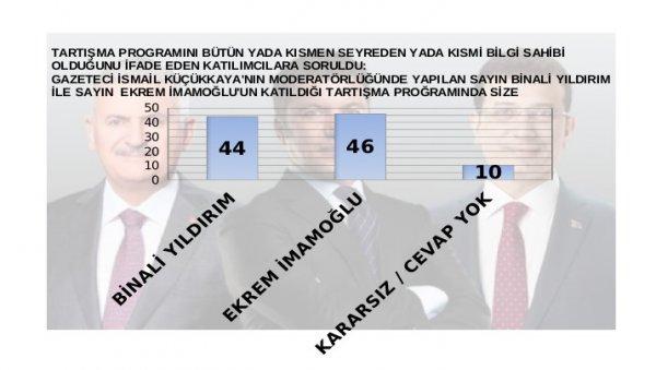 Anketlere göre adayların canlı yayın performansı