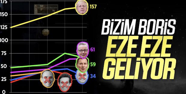 Muhafazakar Parti liderliği yarışında 4. turu da Boris kazandı