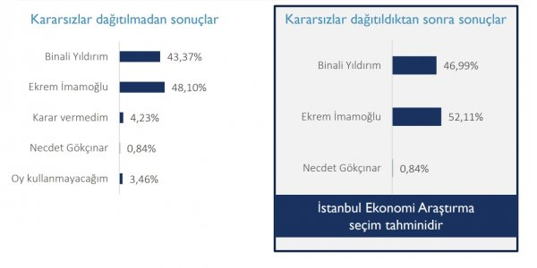 Seçime 2 gün kala yayınlanan son anket