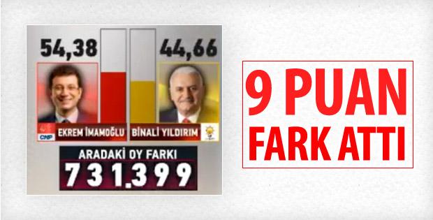 İBB Başkanlığı seçimlerinde CHP'nin sonuçları
