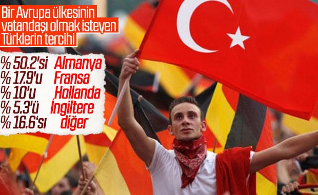 Avrupa'da Türklerin vatandaşlık tercihi Almanya oldu