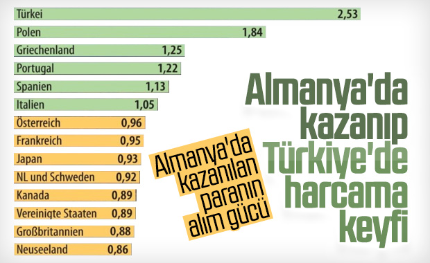 Euronun alım gücü olarak en değerli olduğu ülke: Türkiye