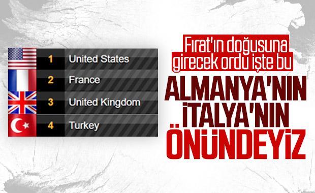 NATO'nun en güçlü 4. ülkesi Türkiye oldu