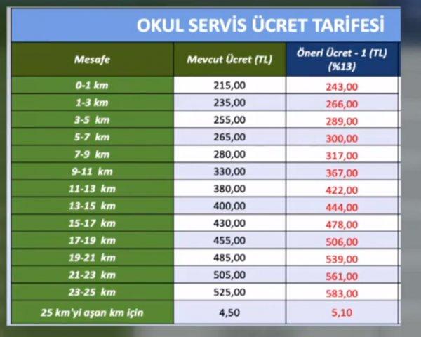 İstanbul ve Ankara'daki servis ücretlerine yüzde 13 zam