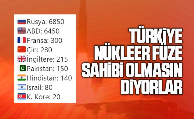 Hangi ülke ne kadar nükleer silaha sahip