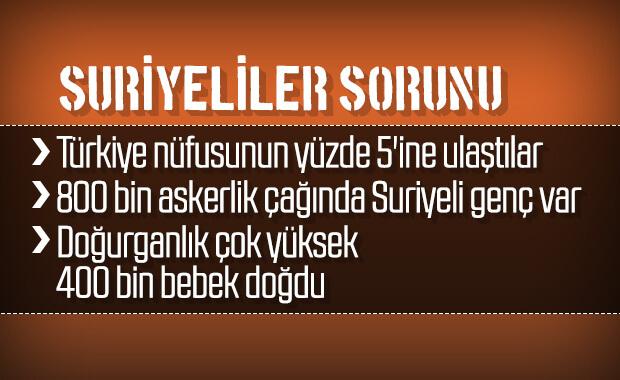 Türkiye'deki Suriyelilerin istatistikleri
