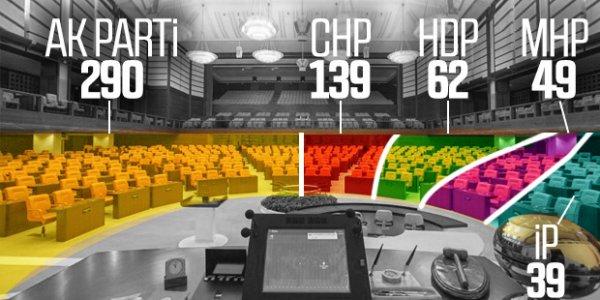 Mecliste sandalye dağılımı değişti