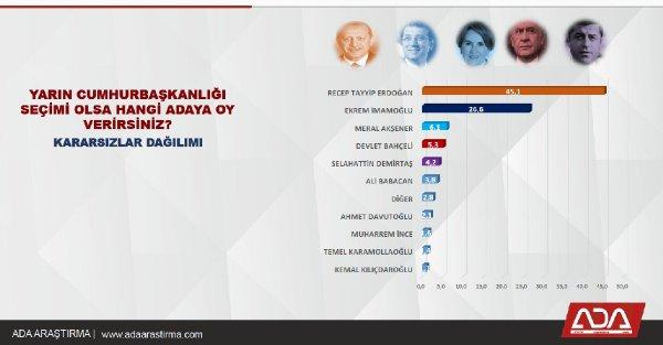 Ekim ayında yapılan anket sonuçları