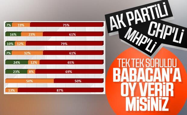 Ali Babacan'ın diğer partilerden alacağı oy oranı