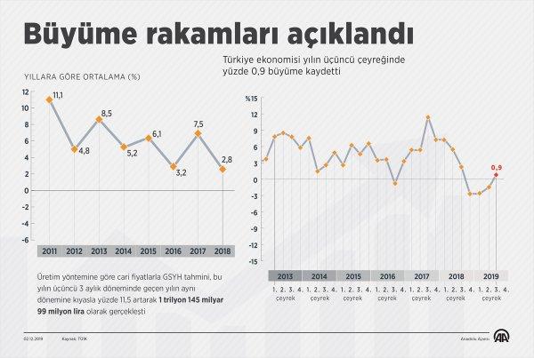 Türkiye ekonomisi 0,9 büyüdü