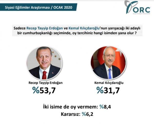 ORC Araştırma'nın Cumhurbaşkanlığı seçim anketi