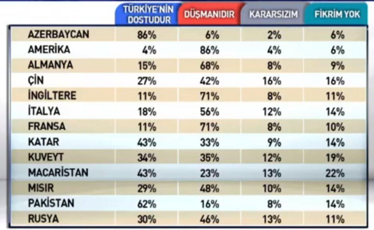 Dost-düşman ülkeler anketi