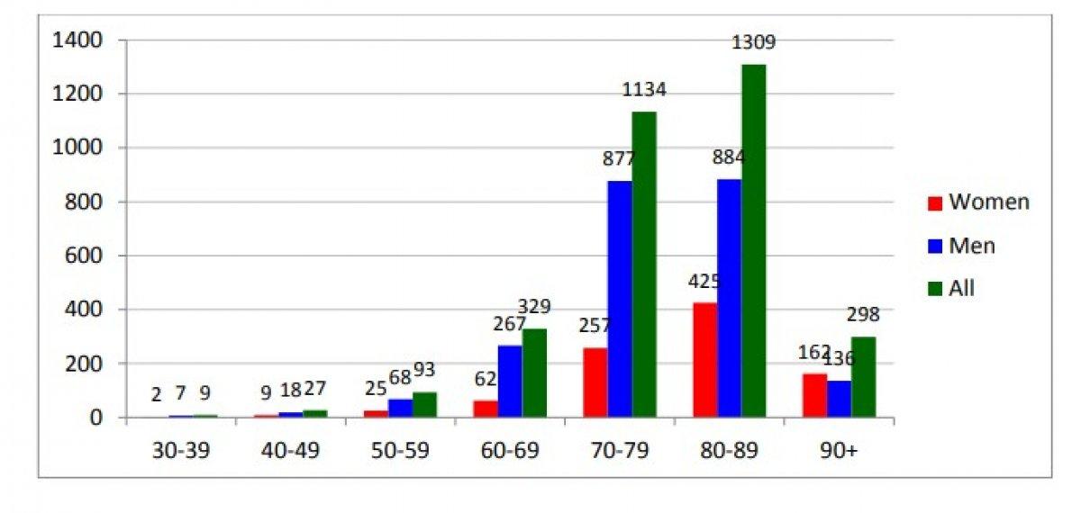 İtalya, 3200 korona ölümünün incelendiği rapor yayınladı