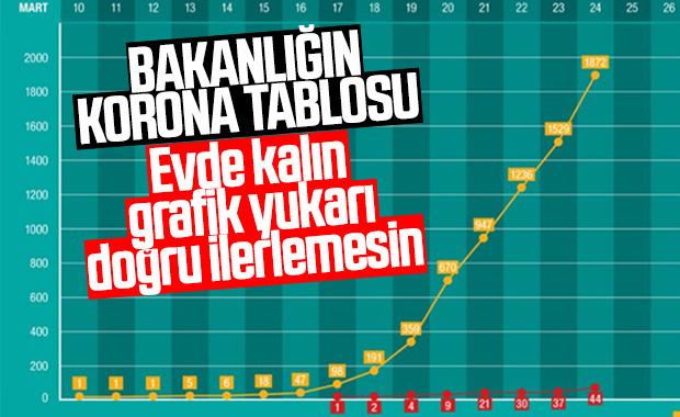 Türkiye'deki korona vakalarında son durum