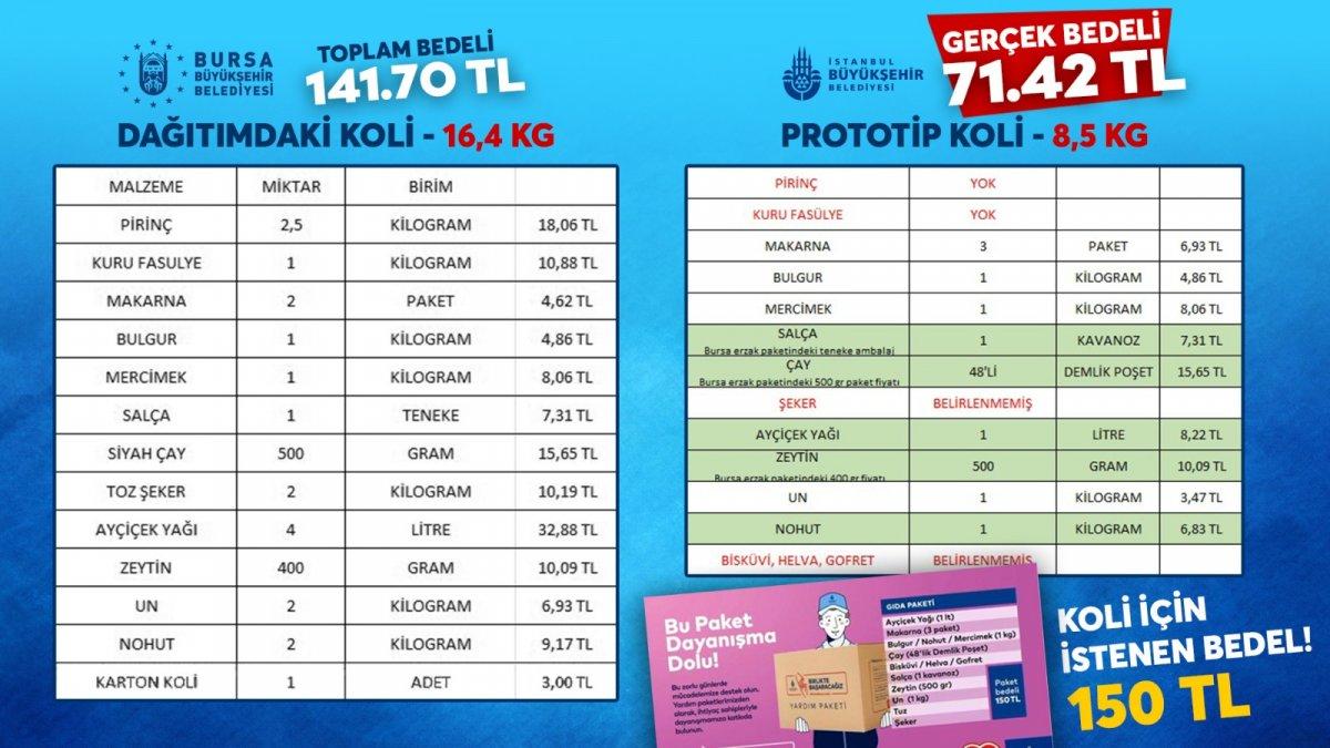 Bursa Büyükşehir Belediyesi'nin yardım paketi beğenildi