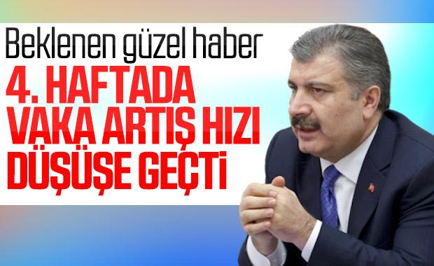 Türkiye'de korona vakalarının artış hızı düşüşe geçti