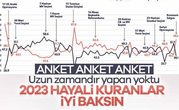 Cumhurbaşkanı Erdoğan'a güven giderek artıyor