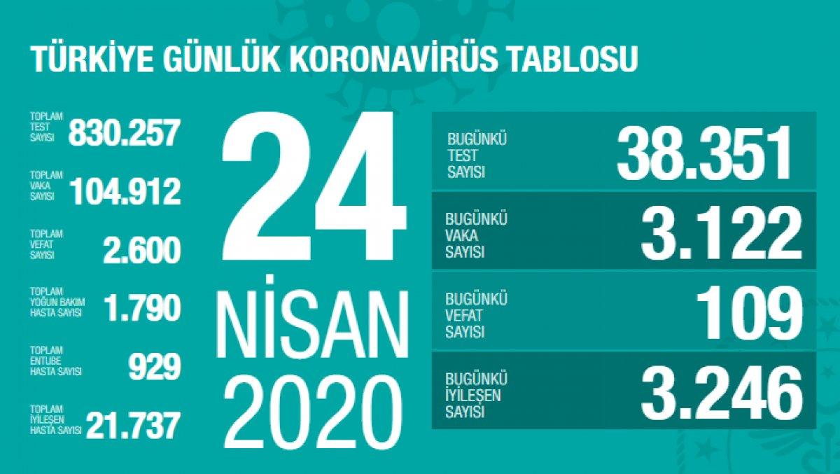 Türkiye'deki son koronavirüs bilançosu