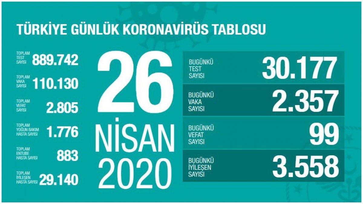 Türkiye'de koronavirüste son durum