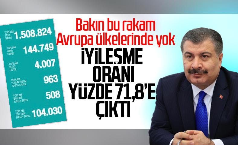 Türkiye'de korona salgınında günün tablosu