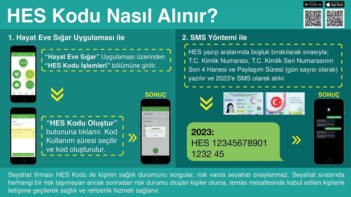 İstanbul da kamu kurumlarında HES kodu dönemi başladı #2