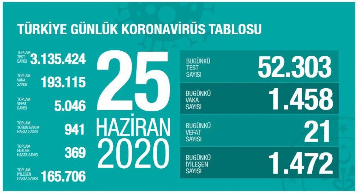 Türkiye'de koronavirüs son durum tablosu belli oldu #2