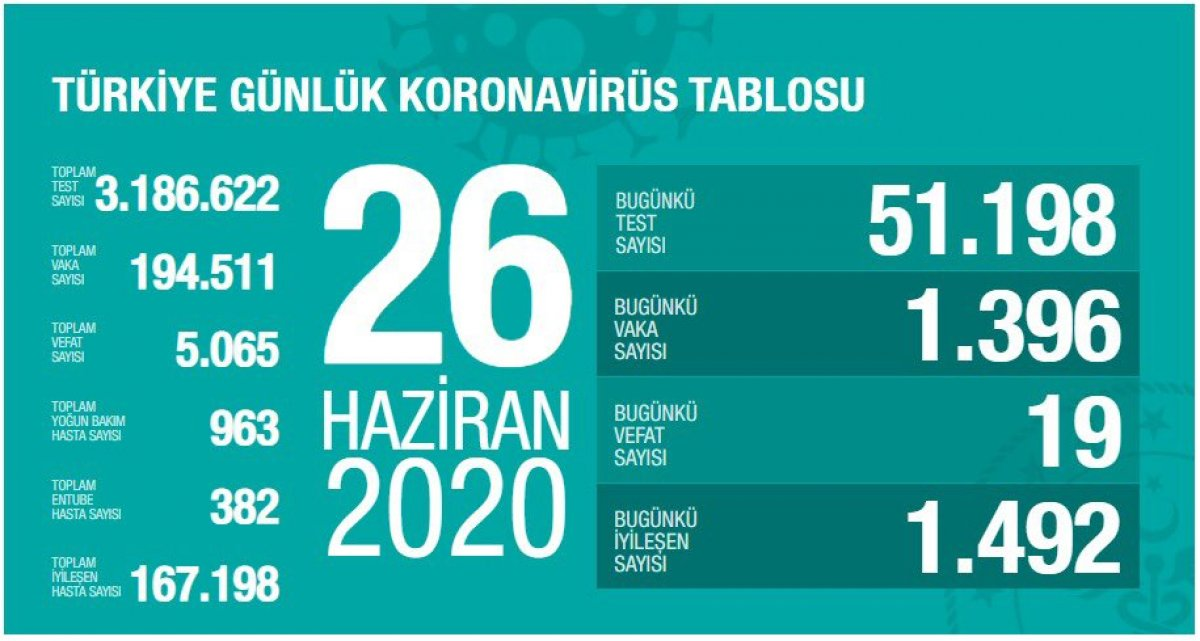 Türkiye'de koronavirüs salgınında günün tablosu #2