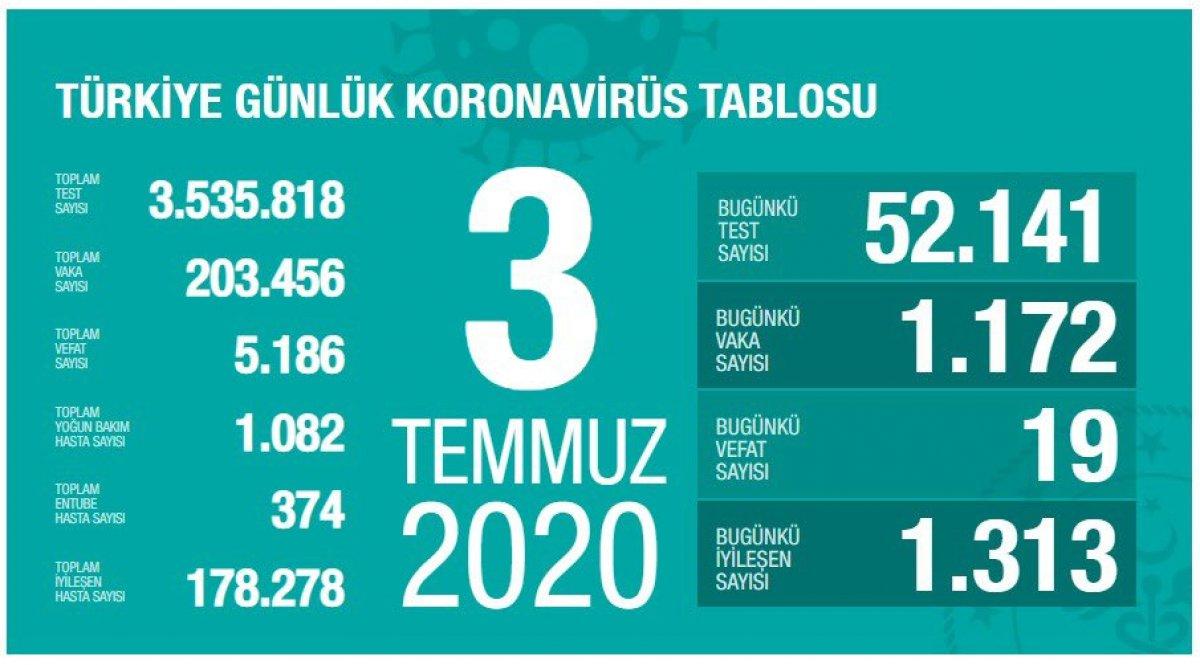 Türkiye'de günün koronavirüs tablosu #2