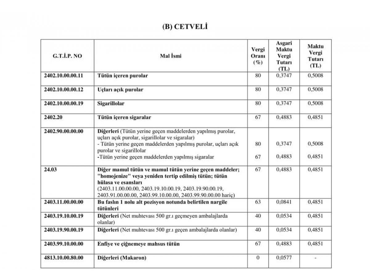 Tütün ve alkol ürünlerinde ÖTV'ye zam #3
