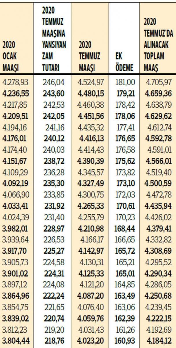 2020 yılı zamlı emekli maaşları hesaplandı #8