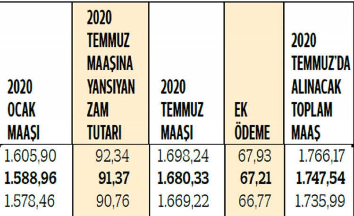 2020 yılı zamlı emekli maaşları hesaplandı #17