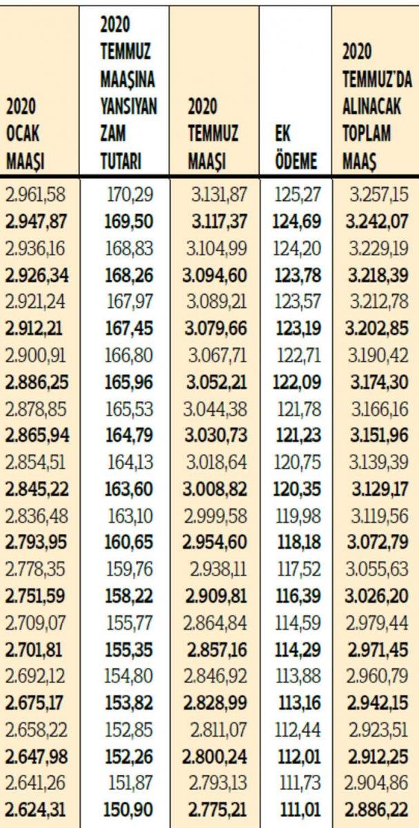 2020 yılı zamlı emekli maaşları hesaplandı #11