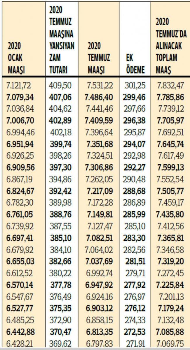 2020 yılı zamlı emekli maaşları hesaplandı #2