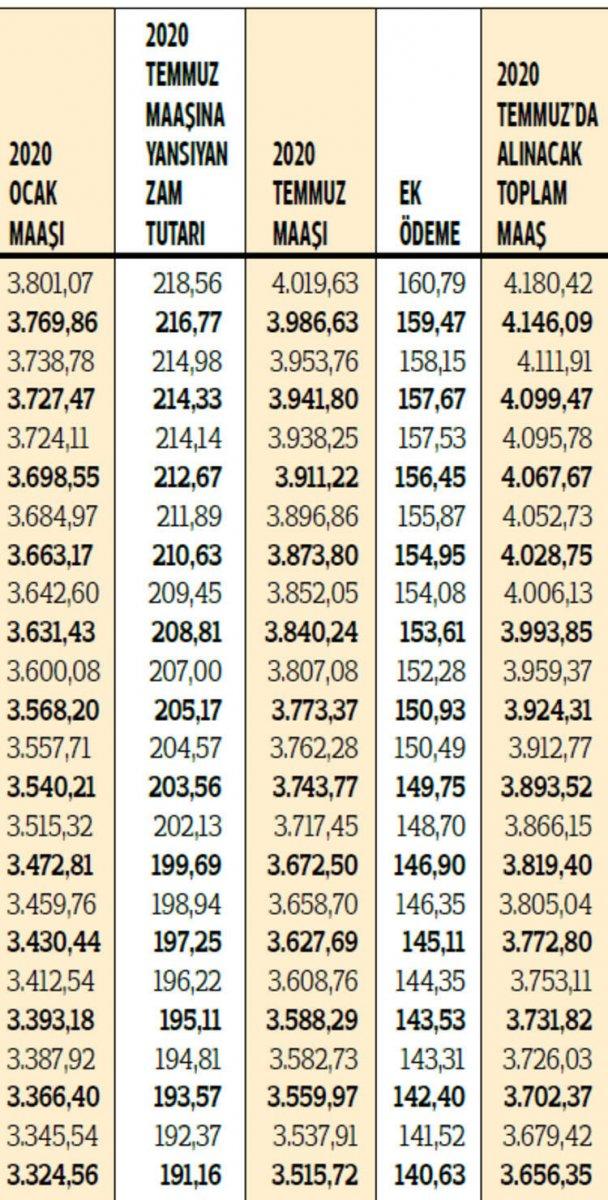2020 yılı zamlı emekli maaşları hesaplandı #9