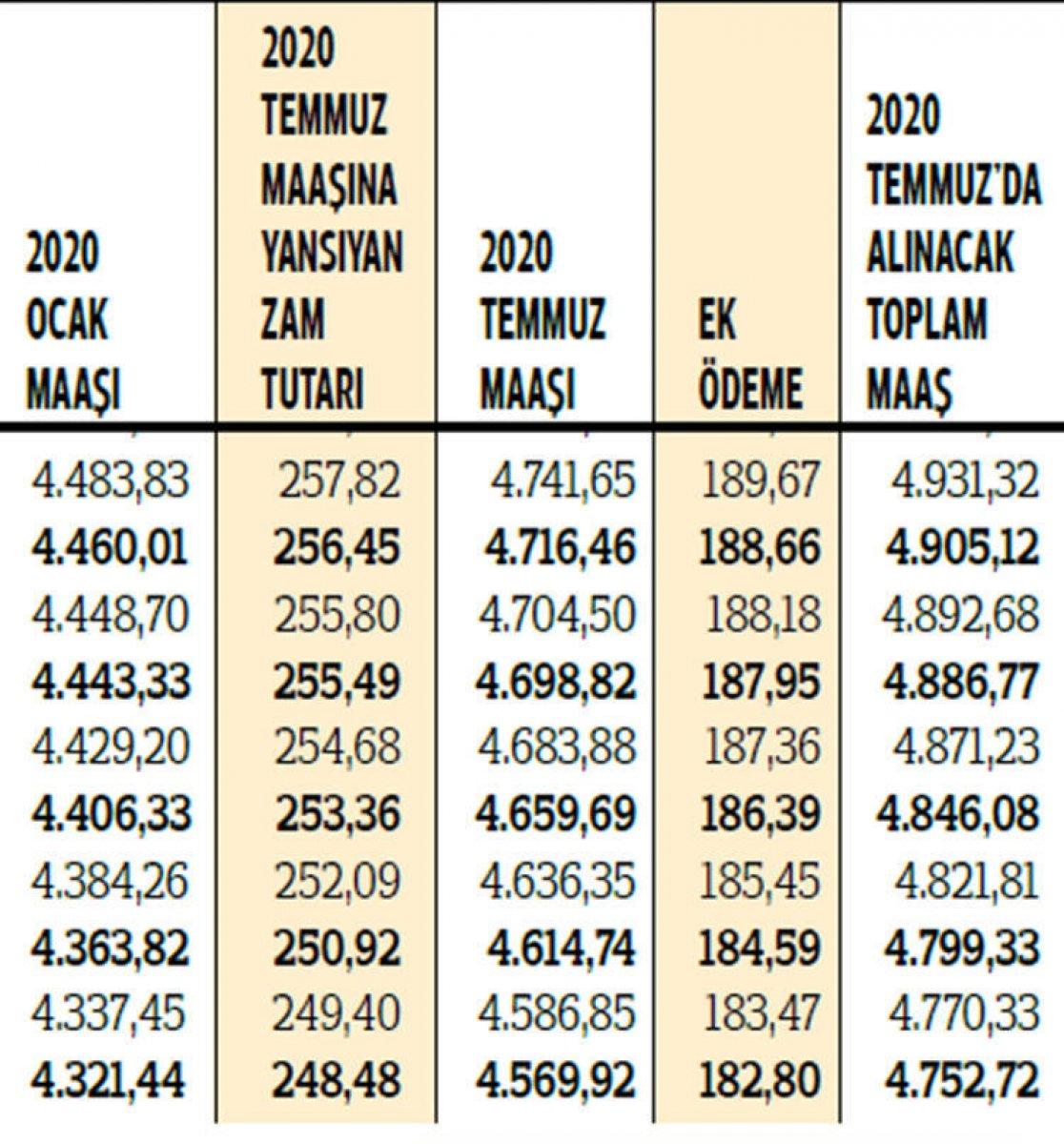 2020 yılı zamlı emekli maaşları hesaplandı #7