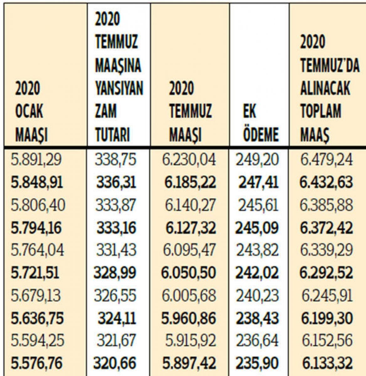 2020 yılı zamlı emekli maaşları hesaplandı #4