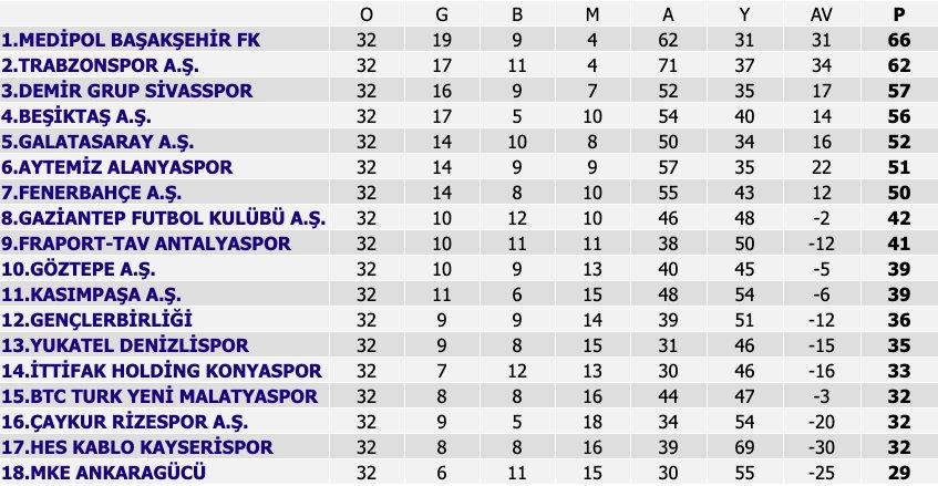 Süper Lig'de puan durumu #1