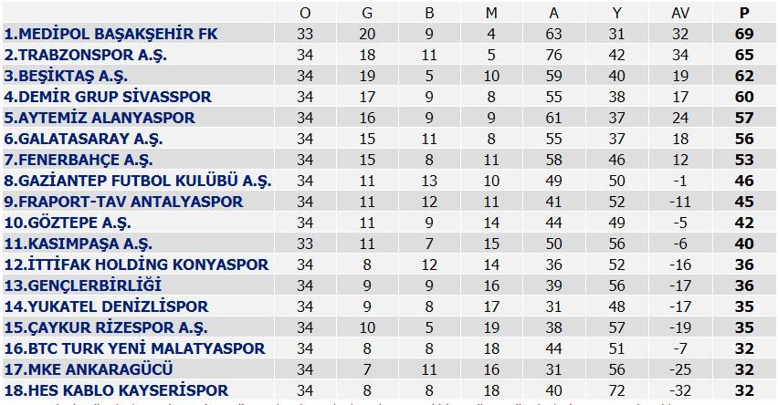 Kayserispor ve Malatyaspor, Süper Lig'e veda etti #6