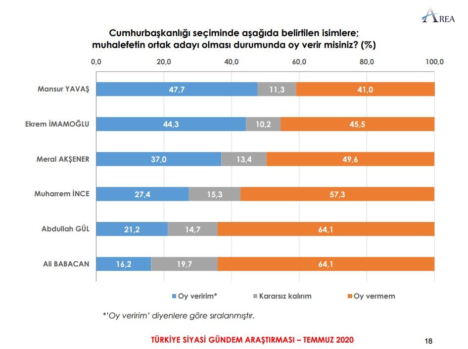 AREA'nın Türkiye siyasi gündem araştırması #1