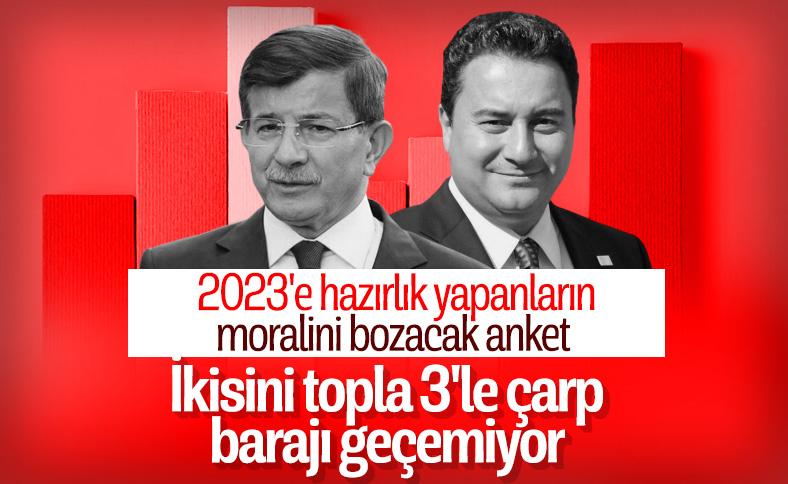Babacan ile Davutoğlu'nun alacağı toplam oy oranı yüzde 3