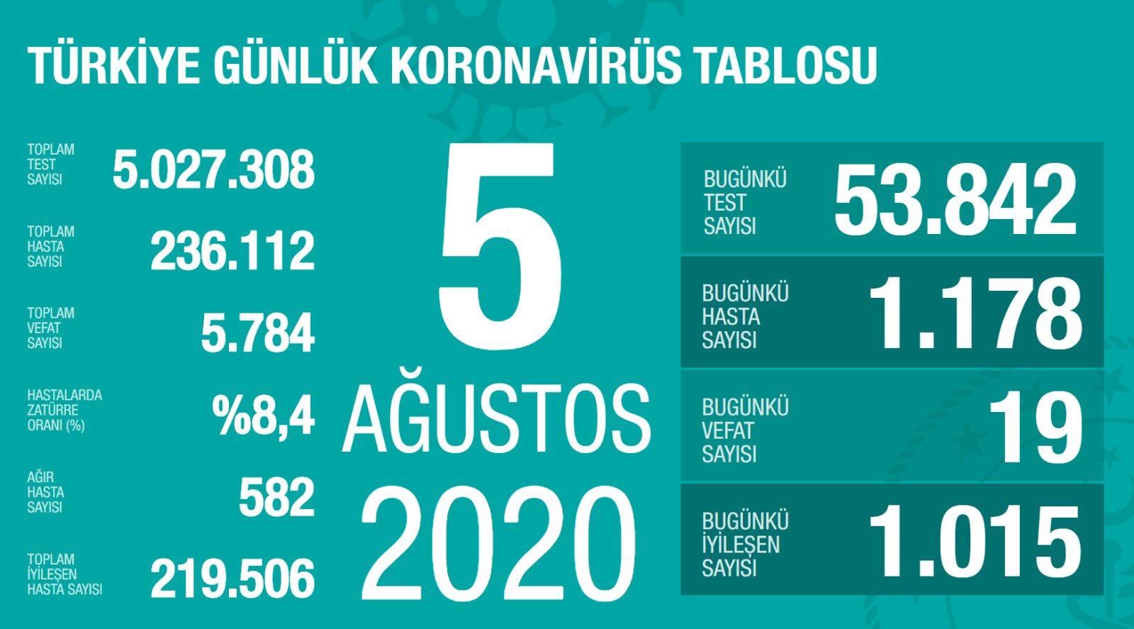 Türkiye'de koronavirüste son durum  #1