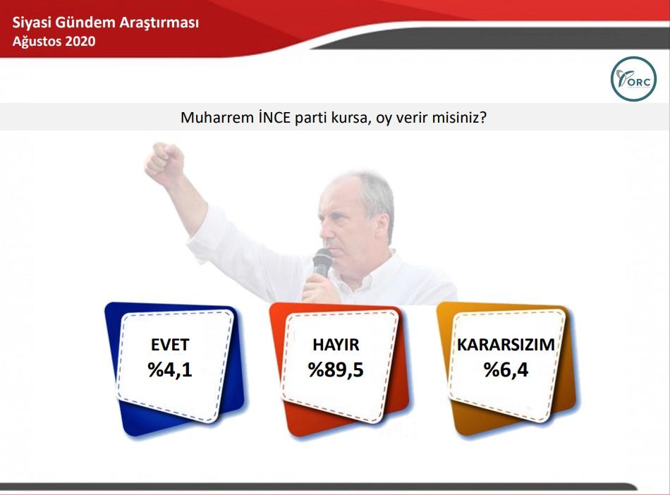 ORC nin genel seçim anketi  #2
