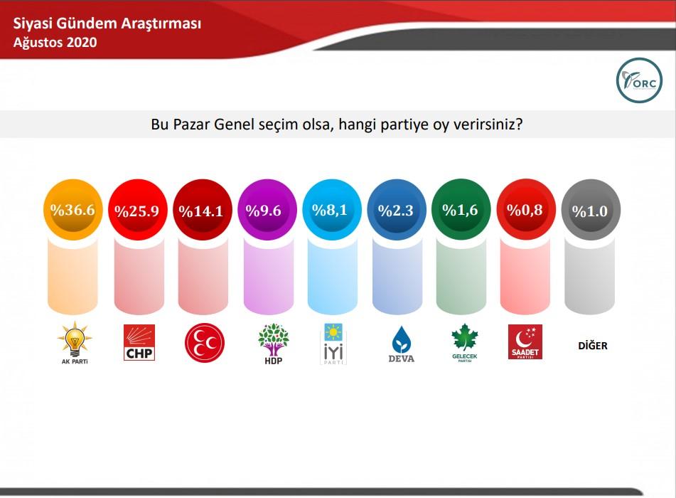 ORC nin genel seçim anketi  #1