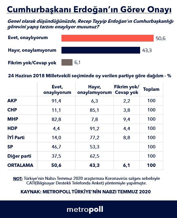 Cumhurbaşkanı Erdoğan a güven yüzde 50 nin üzerinde #1