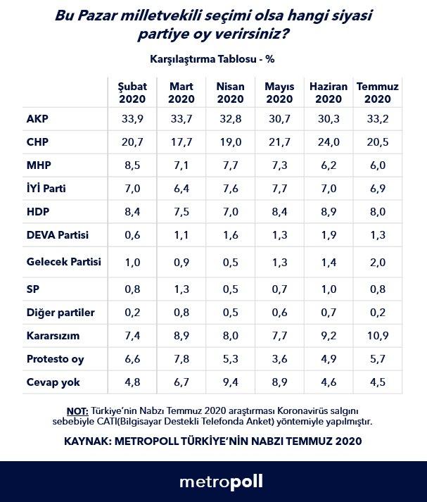 Metropoll den genel seçim anketi #2