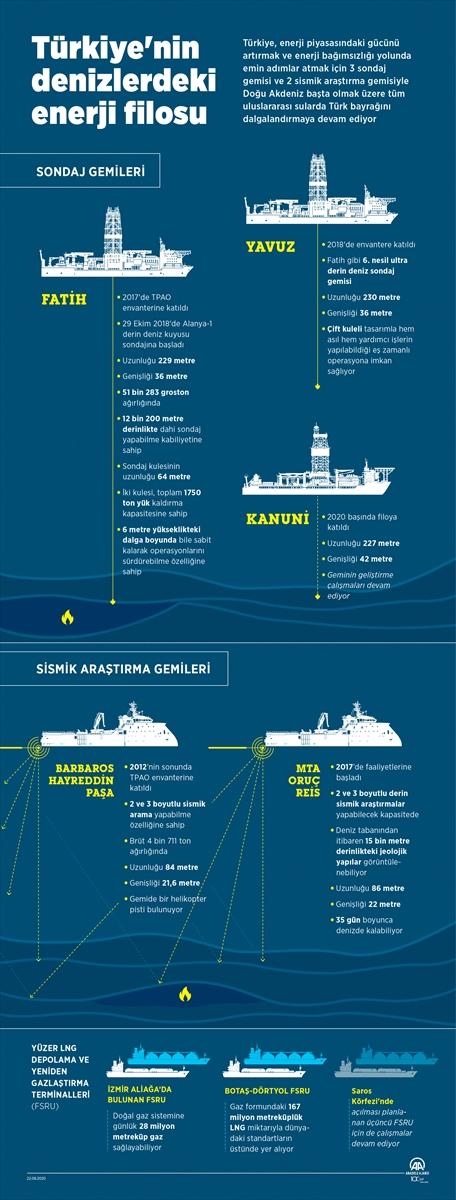 Türkiye nin denizlerdeki enerji filosu #5