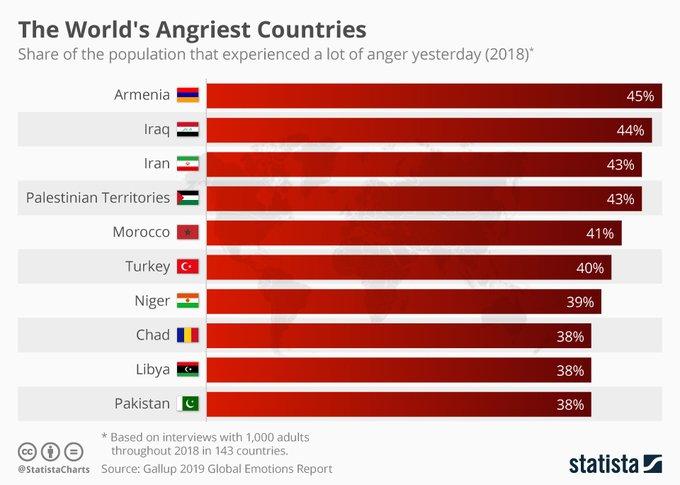 Dünyanın en sinirli ülkeler listesinde Türkiye nin yeri belli oldu #1