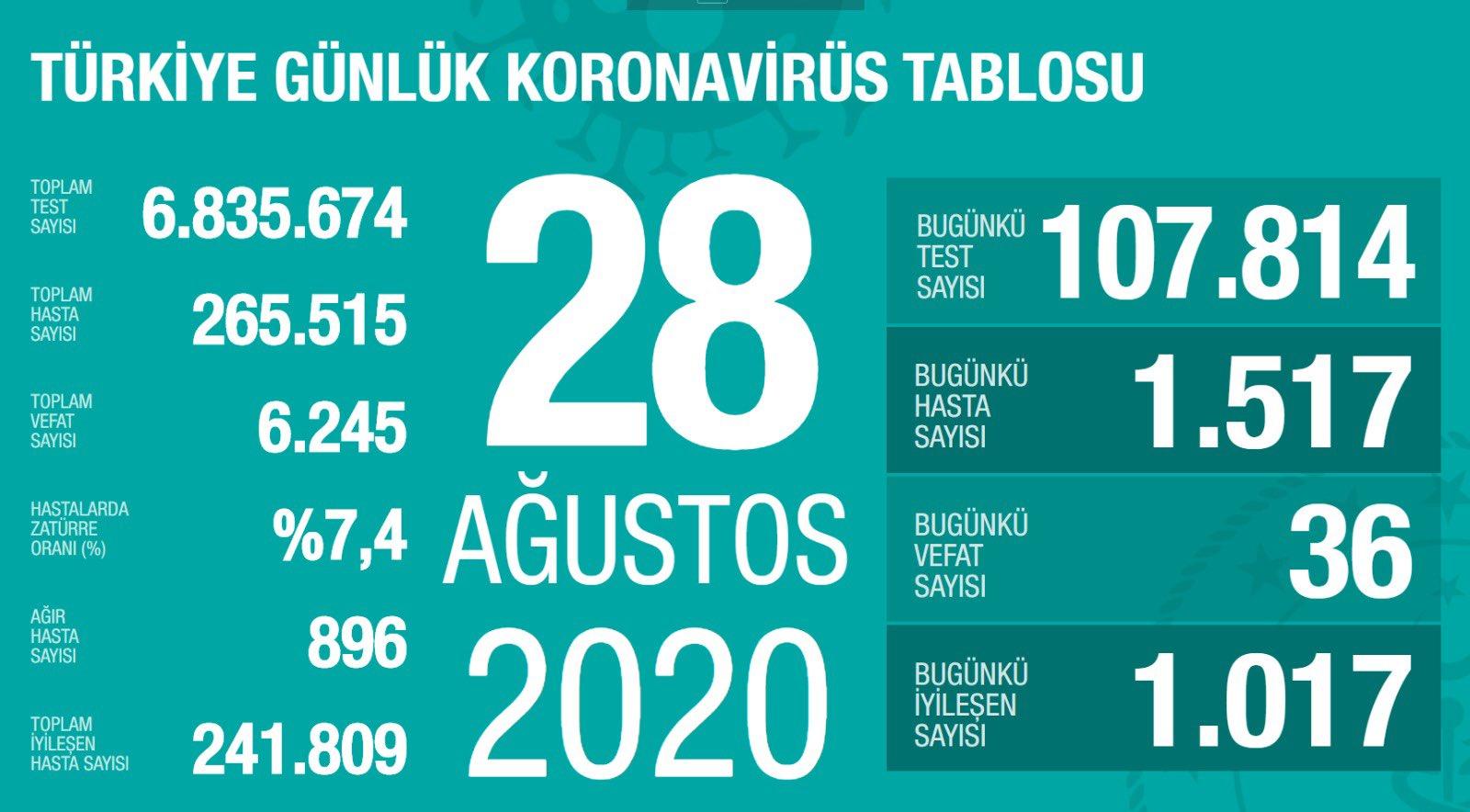 Türkiye nin güncel koronavirüs verileri #1
