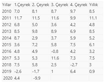 Türkiye ekonomisi yılın ikinci çeyreğinde yüzde 9,9 küçüldü #1
